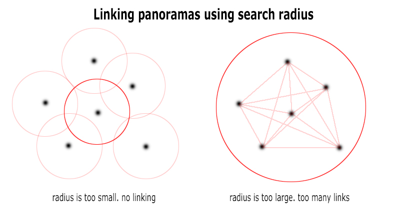 Linking panoramas using search radius