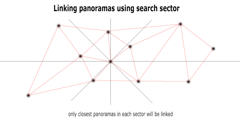 Linking panoramas using search sector